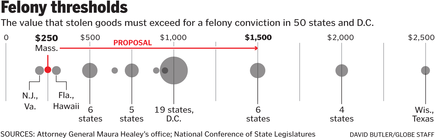 In Mass , small theft is big crime, and lawmakers notice