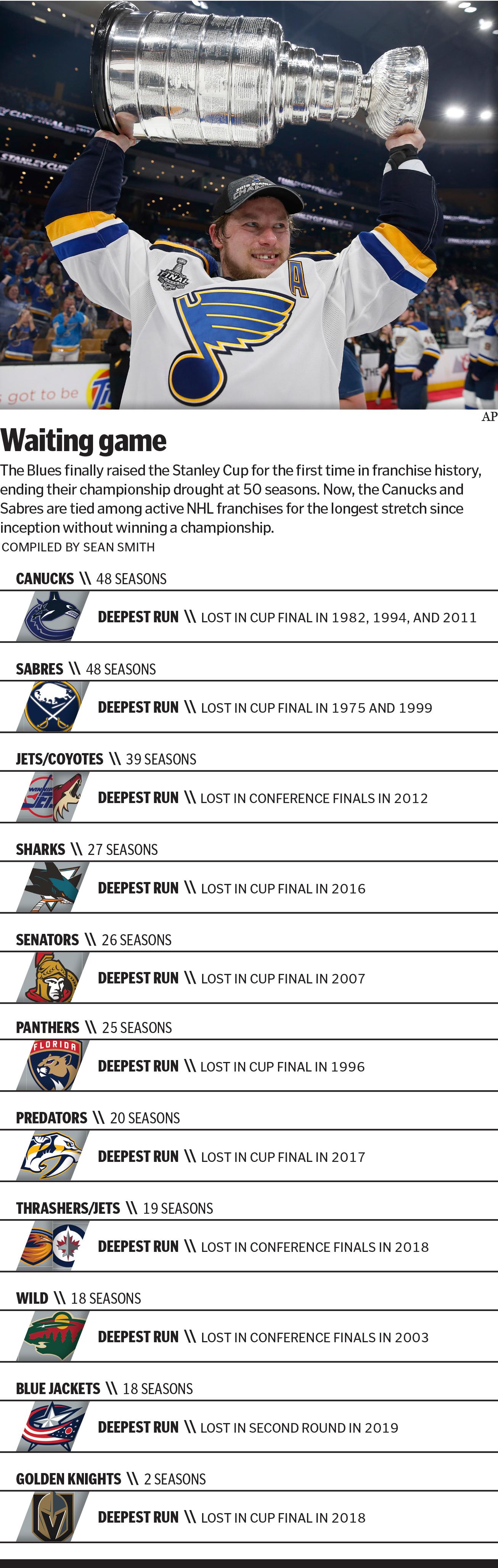 Blues' Stanley Cup blueprint: Don't expect league to follow