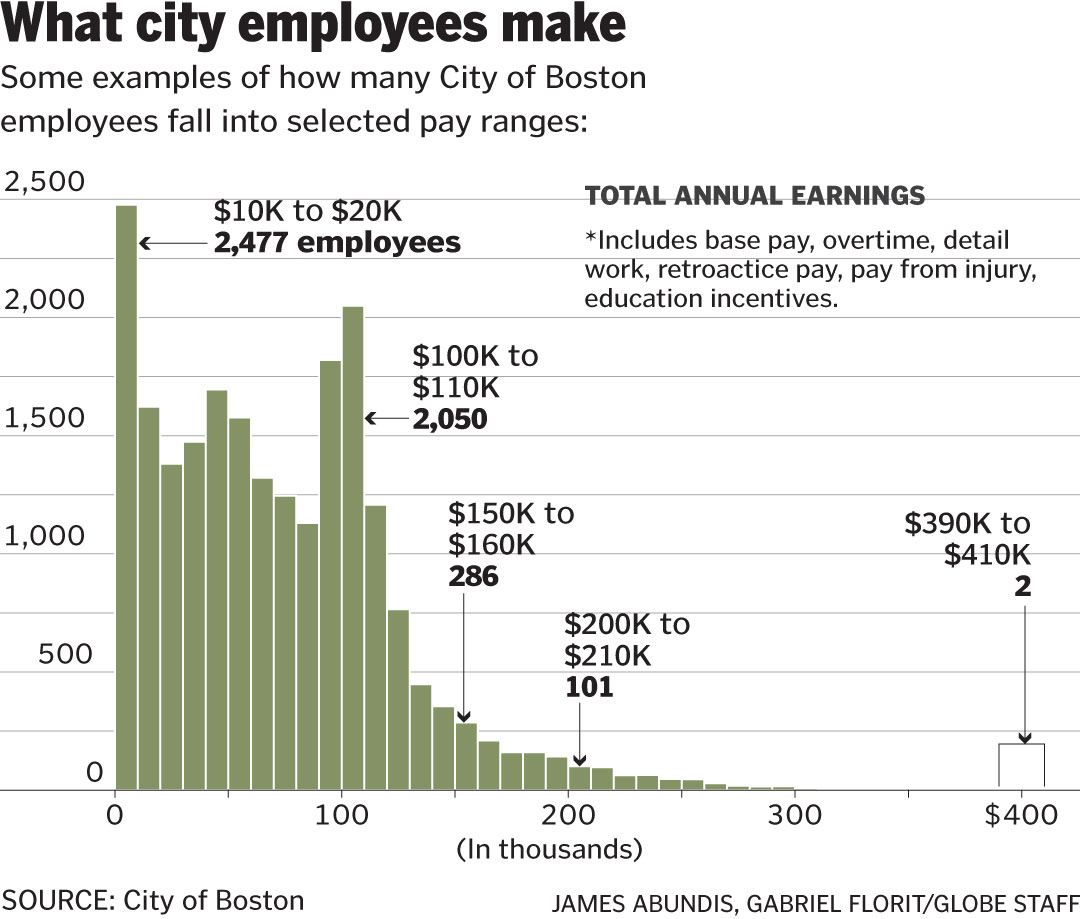 Police detective tops Boston's payroll with a total of over