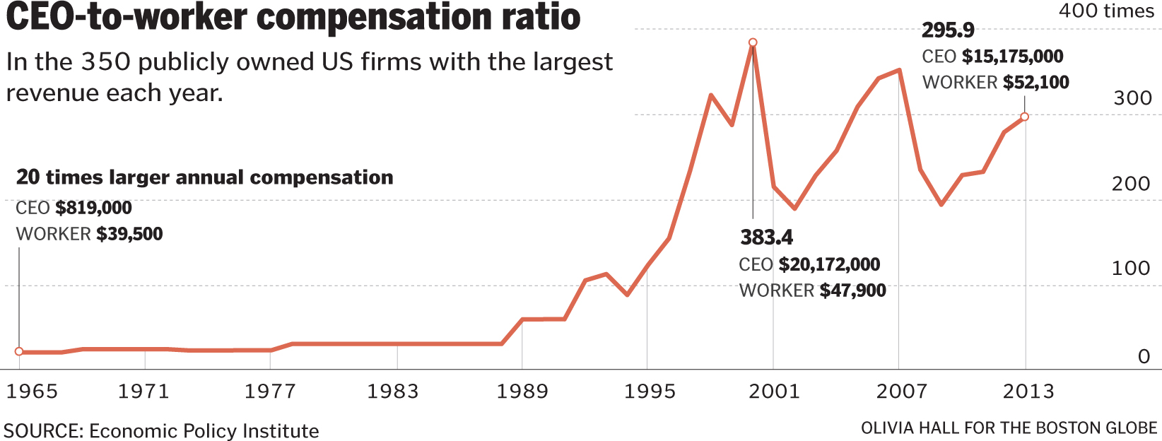 Efforts to regulate CEO pay gain traction - The Boston Globe